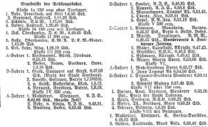 Ergebnisse der 1. Feldberg-Prüfungsfahrt